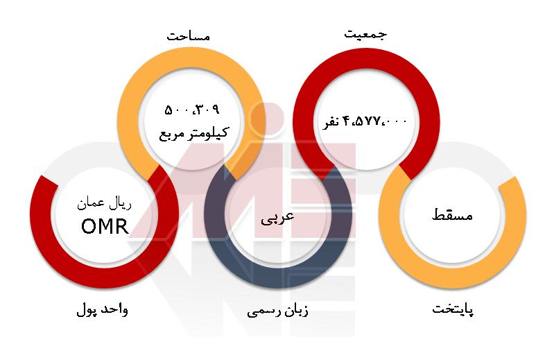 شرایط عمومی عمان اقامت از طریق کار در عمان