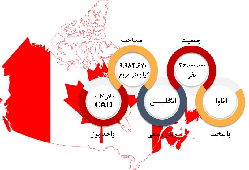 شرایط عمومی کانادا اعزام دانشجو به کانادا