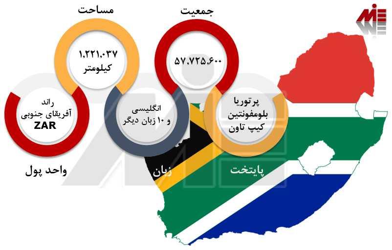 مهاجرت کاری به آفریقای جنوبی مهاجرت کاری به آفریقای جنوبی