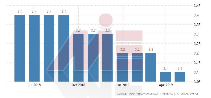 نرخ بیکاری آلمان 1 مهاجرت تحصیلی به آلمان