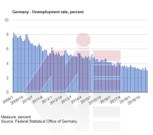 نرخ بیکاری آلمان ویزای جستجوی کار( job seeker ) آلمان