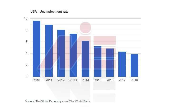 نرخ بیکاری آمریکا مهاجرت تحصیلی به آمریکا