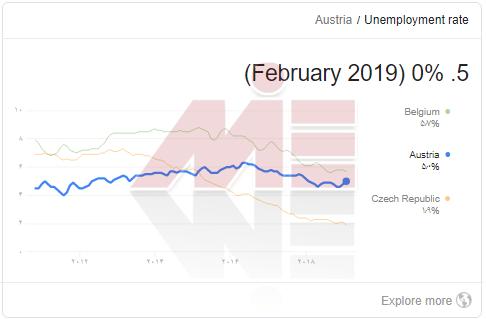 نرخ بیکاری در اتریش روش های مهاجرت به اتریش