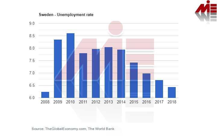 نرخ بیکاری سوئد تحصیل پزشکی در سوئد