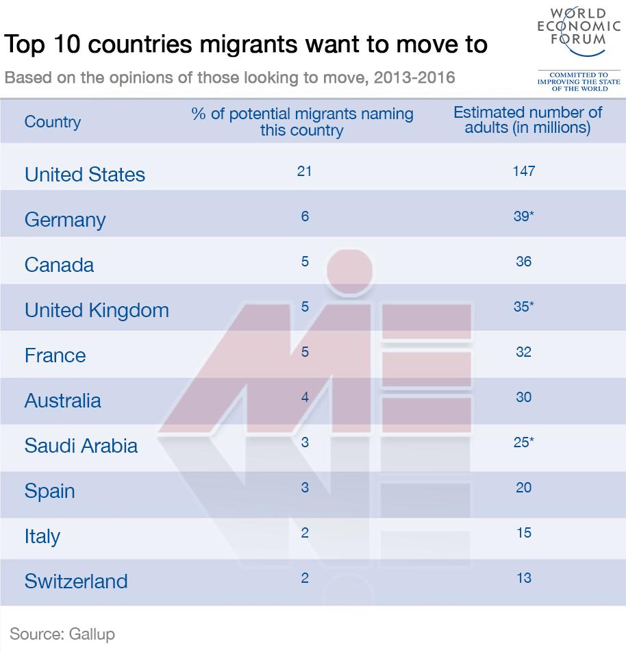 10 مقصد اول مهاجرت در جهان موسسه مهاجرتی در کرج