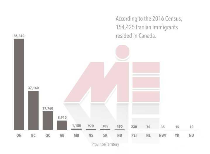 44 موسسه مهاجرتی در اهواز