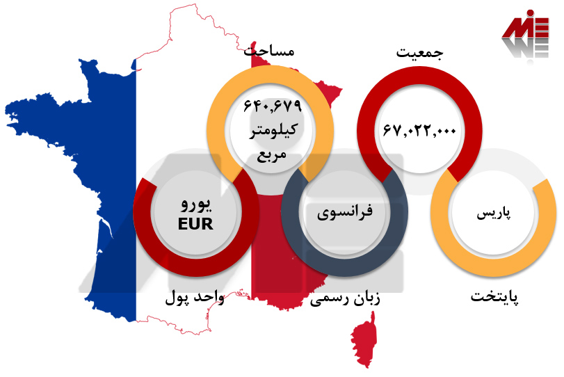 خرید ملک در فرانسه 1 خود حمایتی فرانسه