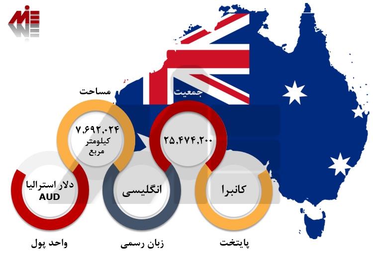 پاسپورت استرالیا 1 شرایط مهاجرت به استرالیا