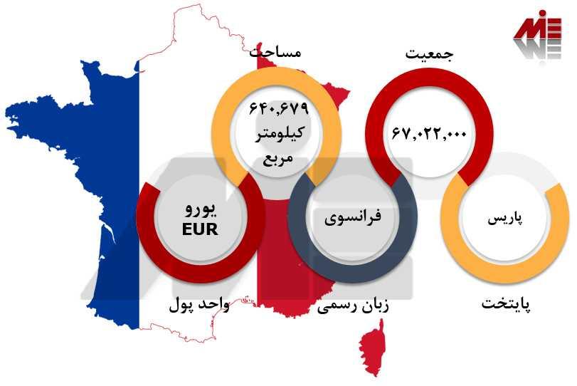 خرید ملک در فرانسه 1 تحصیل در کشور فرانسه