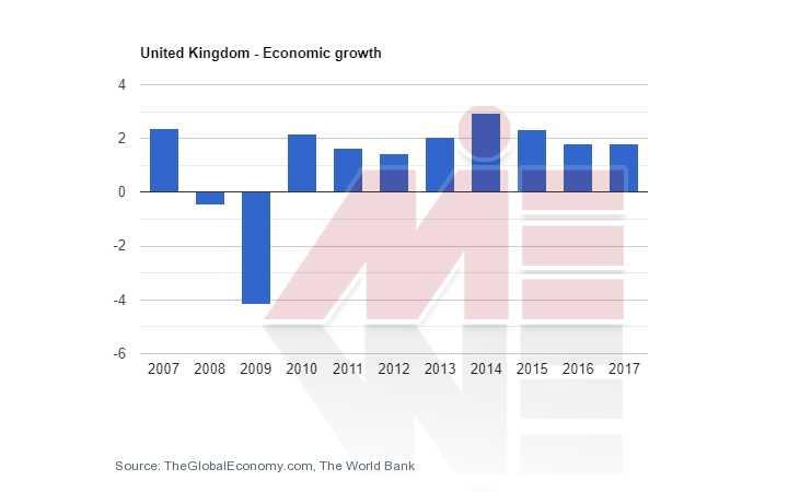 رشد اقتصادی انگلستان اخذ اقامت انگلستان از طریق تولد