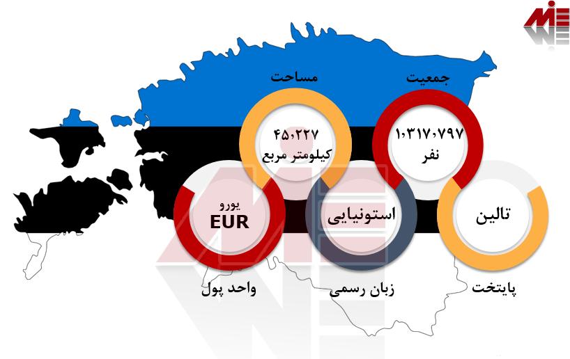 شرایط عمومی استونی تحصیل پزشکی در استونی