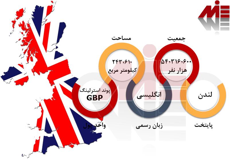 شرایط عمومی انگلستان پاسپورت انگلستان