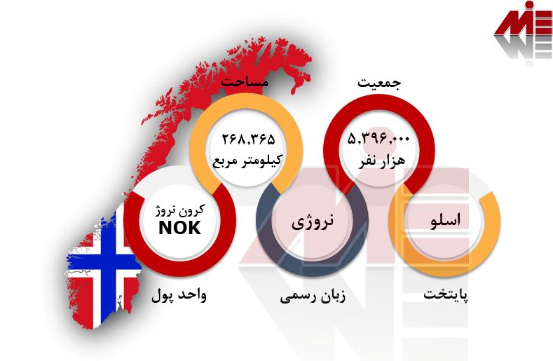 شرایط عمومی نروژ اقامت نروژ