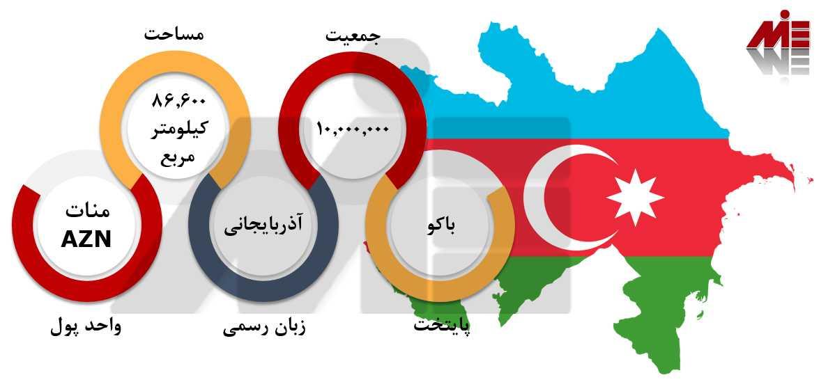 مهاجرت به آذربایجان 1 مهاجرت به آذربایجان