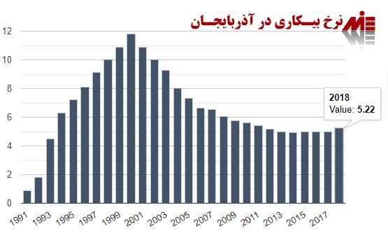 مهاجرت به آذربایجان 2 مهاجرت به آذربایجان