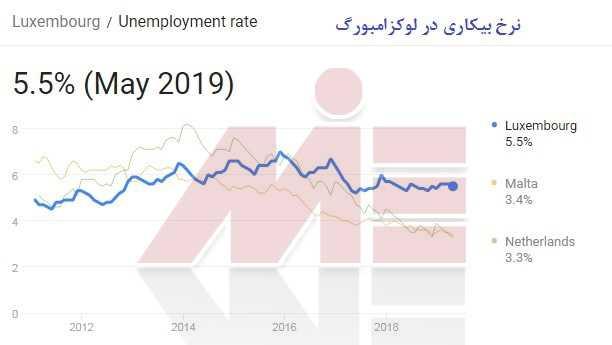 نرخ بیکاری در لوکزامبورگ تحصیل پزشکی در لوکزامبورگ