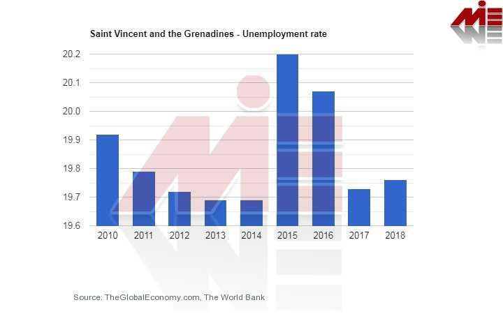نرخ بیکاری سنت کیتس تحصیل پزشکی در سنت کیتس