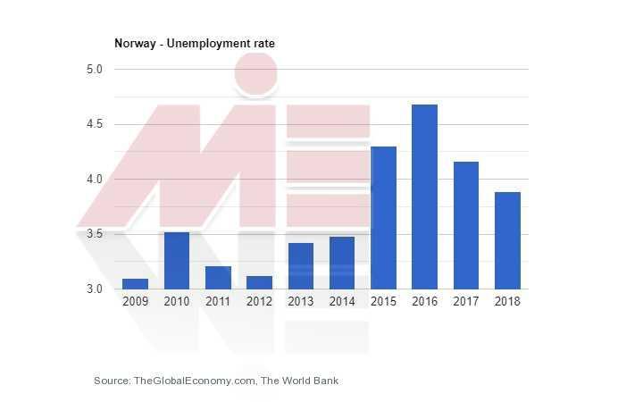 نرخ بیکاری نروژ اقامت نروژ