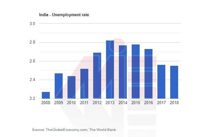 نرخ بیکاری هند تحصیل پزشکی هند