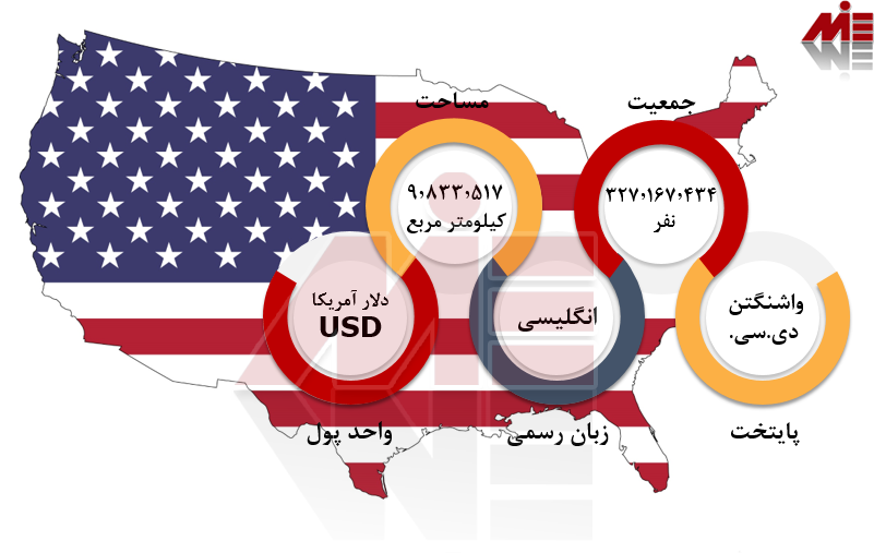 شرایط عمومی آمریکا 1 پناهندگی در آمریکا