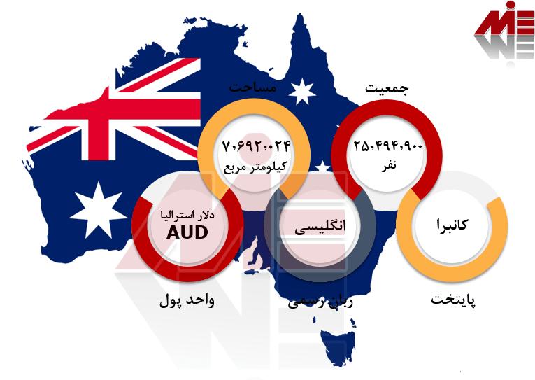 شرایط عمومی استرالیا ویزای کار استرالیا
