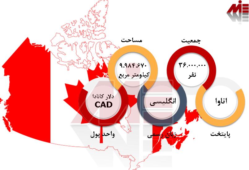 شرایط عمومی کانادا 5 اخذ ویزای کانادا