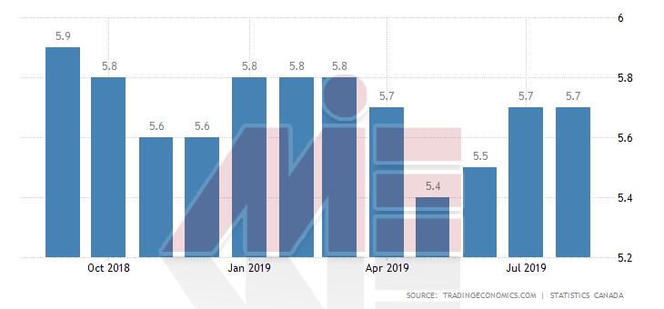 نرخ بیکاری کشور کانادا اخذ ویزای کانادا