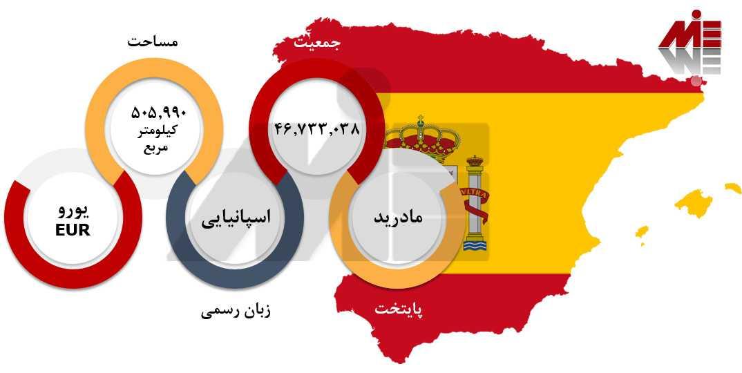 تحصیل مهندسی اسپانیا 1 تحصیل مهندسی اسپانیا