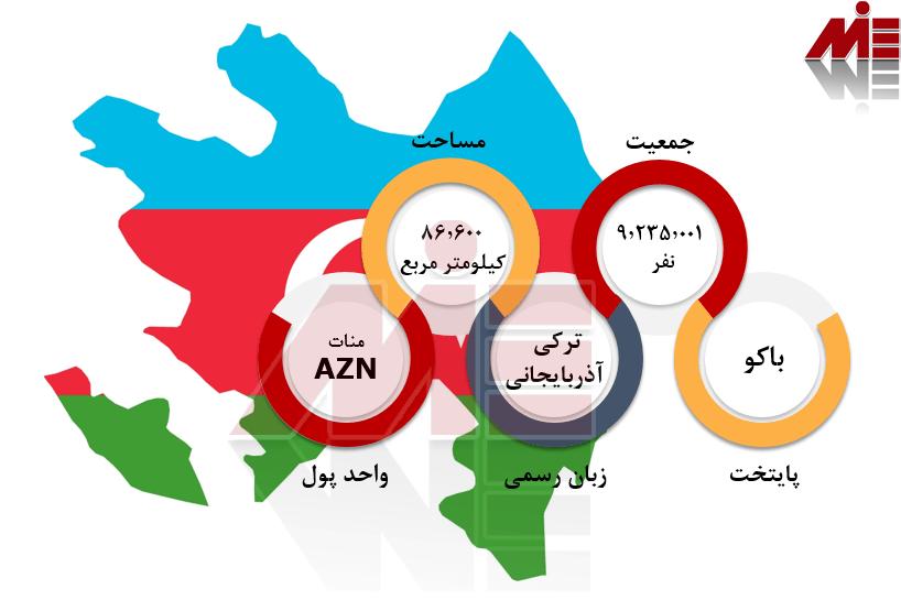 شرایط عمومی آذربایجان تحصیل مهندسی آذربایجان