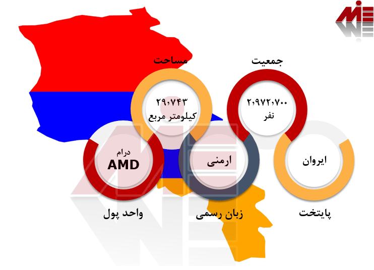 شرایط عمومی ارمنستان تحصیل مهندسی ارمنستان