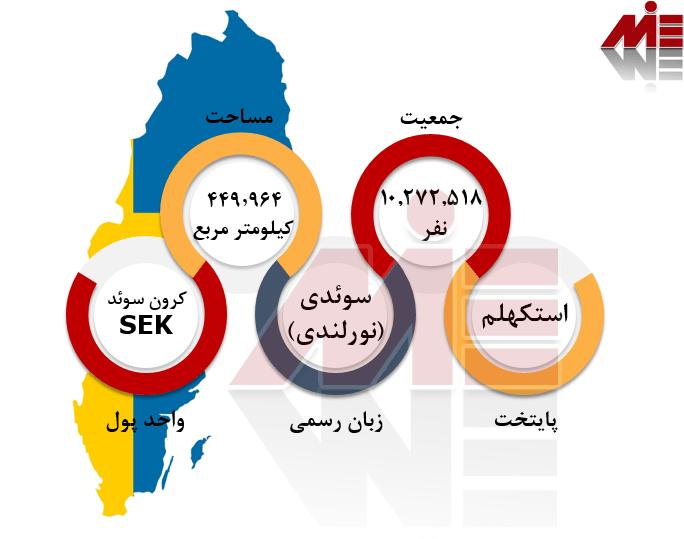 شرایط عمومی سوئد مدارک لازم جهت اخذ ویزای کار سوئد