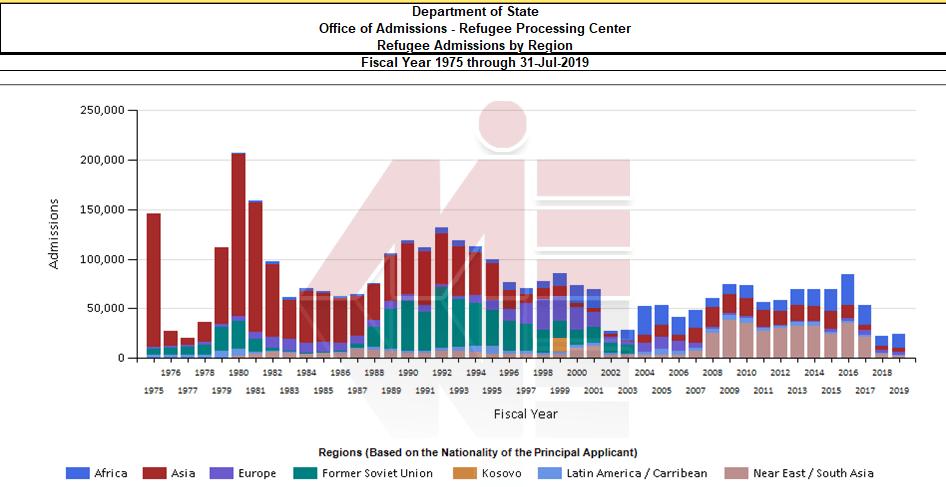 میزان پناهندگان در آمریکا پناهندگی در آمریکا