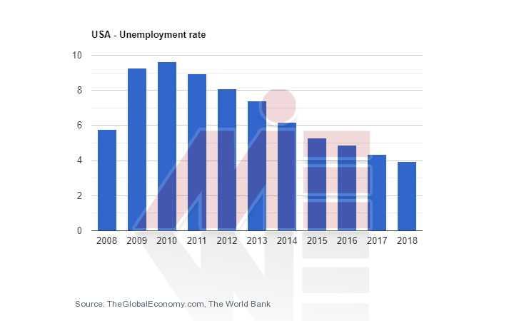 نرخ بیکاری آمریکا تحصیل مهندسی آمریکا
