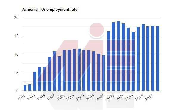 نرخ بیکاری ارمنستان تحصیل مهندسی ارمنستان
