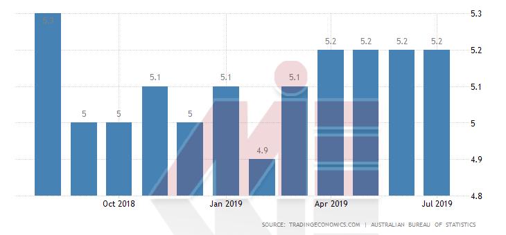 نرخ بیکاری استرالیا تحصیل مهندسی استرالیا