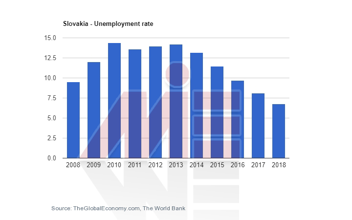 نرخ بیکاری اسلواکی 1 تحصیل مهندسی اسلواکی