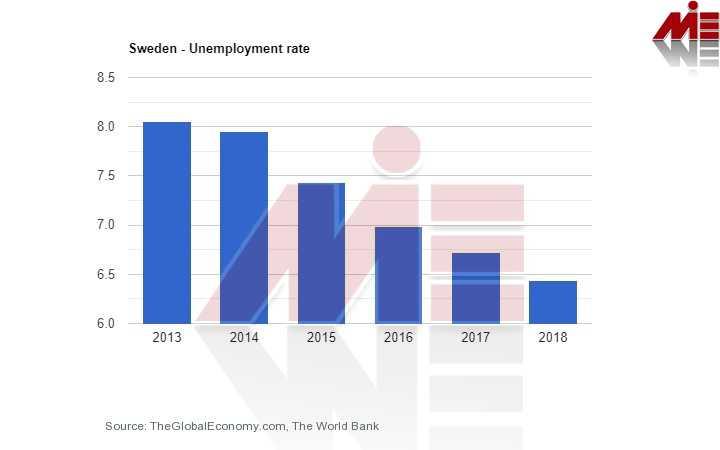 نرخ بیکاری سوئد پناهندگی در سوئد