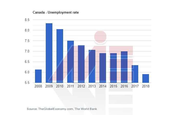 نرخ بیکاری کانادا شرایط ویزای تحصیلی کانادا