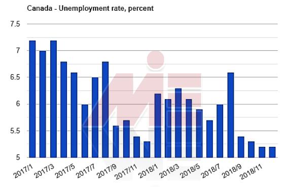 نرخ بیکاری کانادا اخذ ویزای کار کانادا