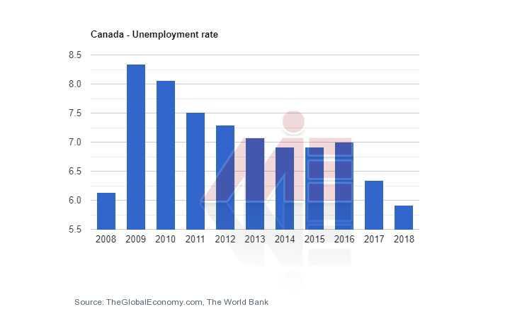 نرخ بیکاری کانادا راههای مهاجرت به کانادا(6 راه تضمینی و قانونی مهاجرت به کانادا)