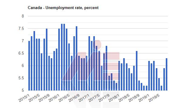 نرخ بیکاری کانادا دانشگاه های رایگان کانادا