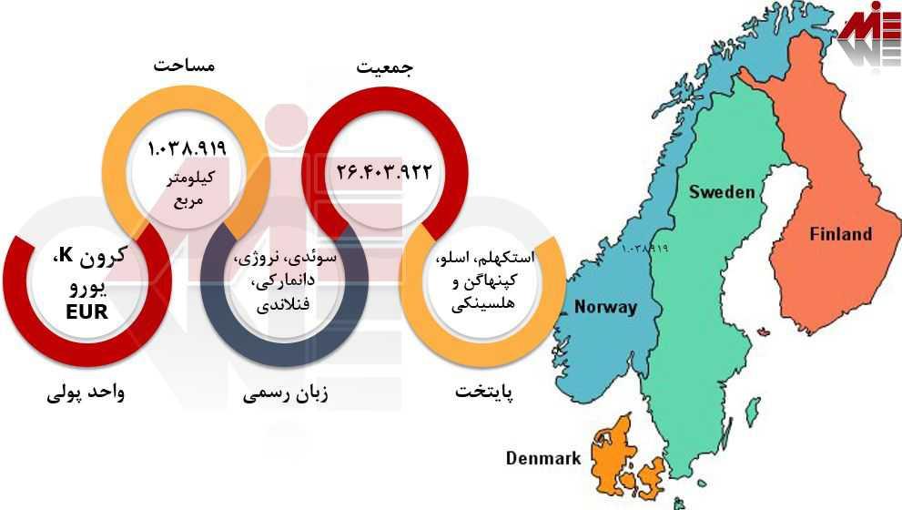 شرایط عمومی اسکاندیناوی تحصیل در اسکاندیناوی