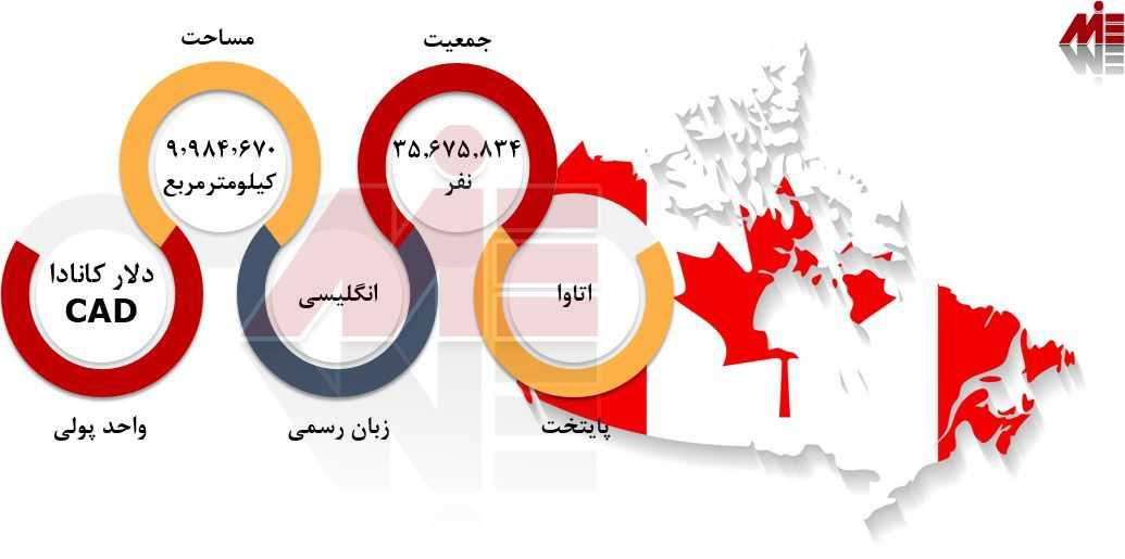 شرایط عمومی کانادا هزینه زندگی در کانادا
