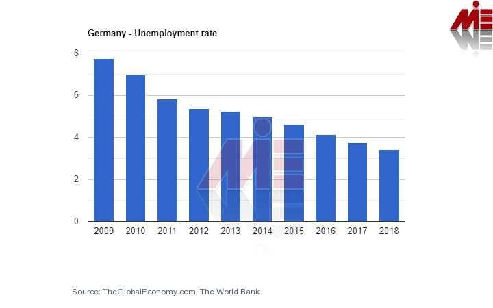 نرخ بیکاری آلمان لیست مشاغل مورد نیاز آلمان 2020