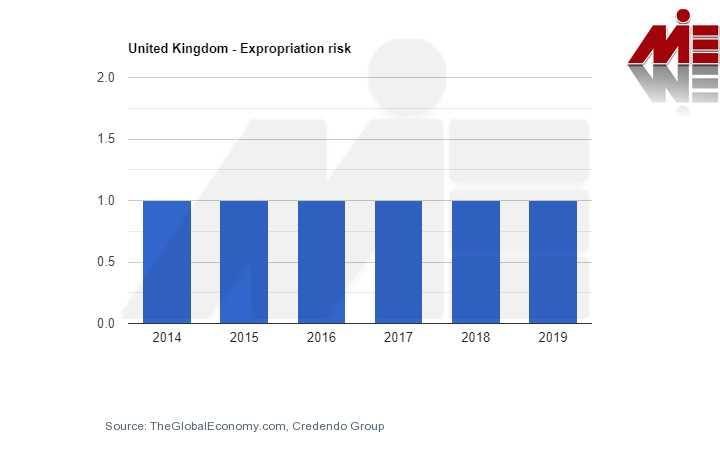 expr chart1575066777588 سرمایه گذاری در انگلستان