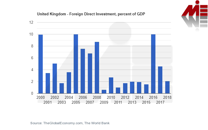 fdi chart1575066941271 سرمایه گذاری در انگلستان