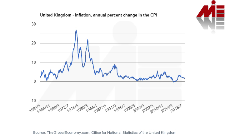 iapc chart1575068229232 سرمایه گذاری در انگلستان
