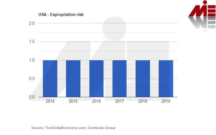 مصادره اموال آمریکا سرمایه گذاری در آمریکا