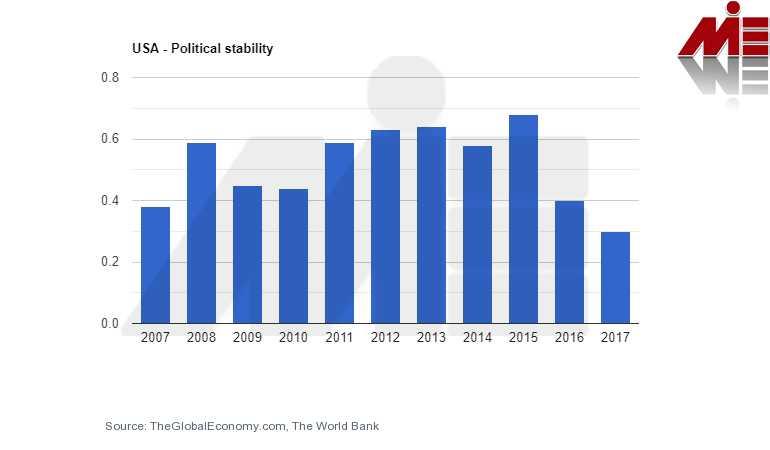 ثبات سیاسی آمریکا سرمایه گذاری در آمریکا