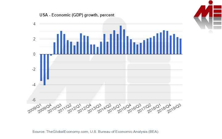 رشد اقتصادی آمریکا سرمایه گذاری در آمریکا